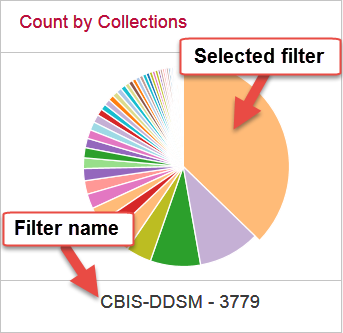 Count by Collections with selected search filter and filter name